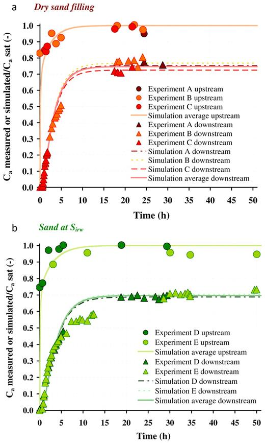 Calculated breakthrough curves of trichloroethylene vapor using fitted gaseous diffusion coefficients for (a) dry sand (Exp. A, B, and C) and (b) sand at irreducible water saturation (Exp. D and E); Ca measured or simulated and Ca sat denote the measured or simulated TCE concentration and the TCE saturation concentration, respectively.