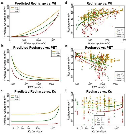 (a, b, c) Predicted recharge from interaction of vegetation type and physical variables of (a) water input (WI), (b) potential evapotranspiration (PET), and (c) saturated hydraulic conductivity (Ks) in the multiple regression analysis, and (d, e, f) logarithmically transformed recharge fitted to the (d) WI, (e) PET, and (f) Ks in the data set. Recharge values were predicted from the multiple regression model holding all other terms constant around their means. Logarithmically transformed recharge was fitted without data at the very highest values of WI due to insufficient data across vegetation types. Note the different y axis scales.