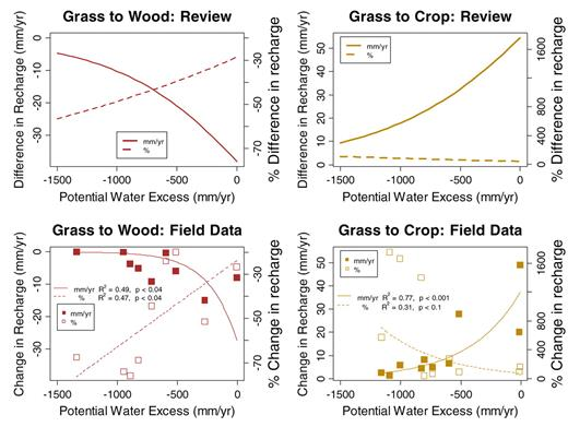 Absolute and relative differences and changes in recharge between grassland, cropland, and woody vegetation from synthesis and field data. Solid lines and filled symbols denote absolute differences in recharge; dashed lines and open symbols denote relative differences. Fitted lines for the field data (bottom panels) were chosen from linear regressions on logarithmically transformed or untransformed differences in recharge.