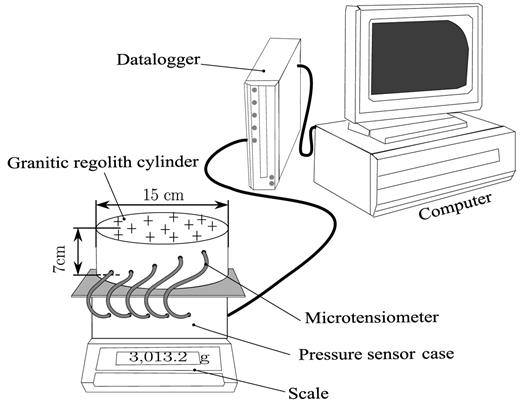 Experimental device for matric potential and weighing humidity measurements (Wind method).