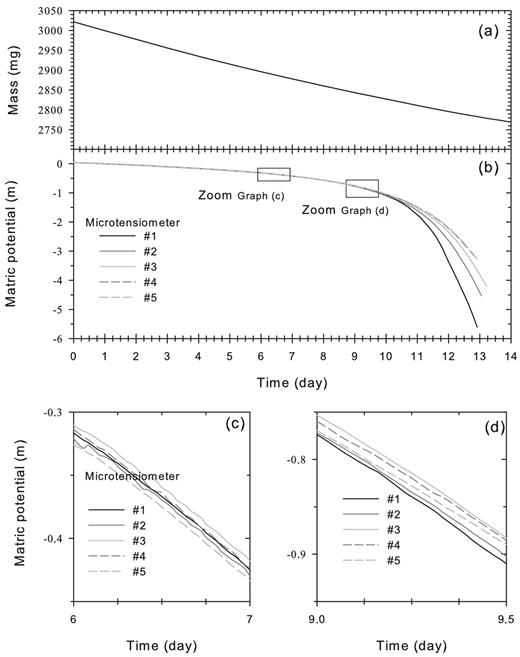 Example of time series of (a) sample mass and (b) matric potential for the five tensiometers during a Wind experiment; (c) and (d) illustrate portions of the experiment where data were discarded.