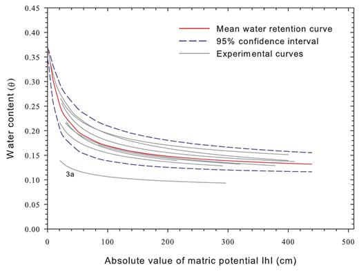 Experimental water retention curves from weathered granite samples (gray lines). Mean water retention curve and confidence interval curves were fitted using the RETC computer code.