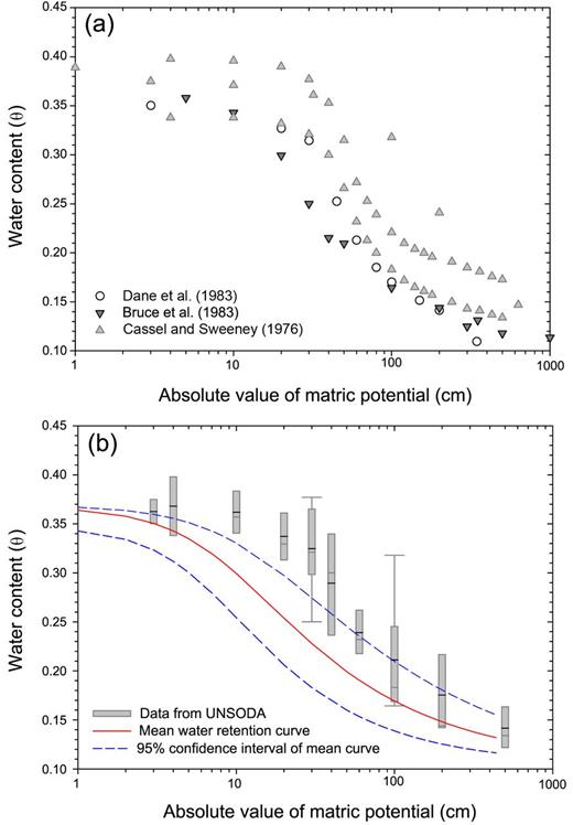 (a) Scatterplot of data selected using particle size criteria in the UNSODA database; (b) mean water retention curve (red line) with confidence interval (dashed blue line) obtained with an experimental approach from weathered granite samples and compared with predictions of particle size approaches (box plots). Box plots show lower (bottom of box) and upper (top of box) quartiles, medians (gray band), means (black band), and possible extreme values (ends of whiskers).