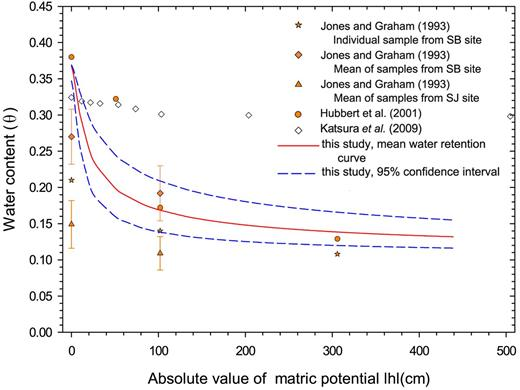 Comparison between the mean water retention curve for weathered granite samples and water content–matric potential, θ(h), pair measurements from other weathered granite bedrocks with the same weathering index (Index 6). In Jones and Graham (1993), available values were averages from the San Jacinto (SJ) or San Bernardino (SB) sites, and one set of values from one individual sample from the SB site is also given.