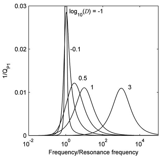 Frequency dependent inverse quality factor 1/QP1 of the P1-wave for different characteristic damping parameters D of the wetting fluid. The porous skeleton is a typical reservoir rock saturated with a continuous gas phase (see Table 1). The eigenfrequency of the water blob is ω1 = 2π100 [1/s] = 100 [Hz].