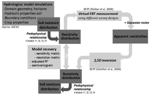 Overview of the approach followed to identify the optimal ERT survey design for studying soil water dynamics under different two different cropping systems