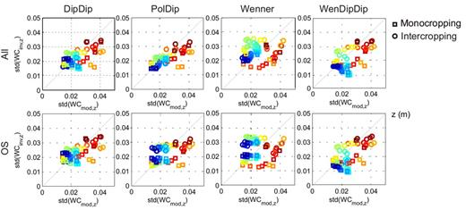 Standard deviation of the modeled and inverted water content (WCmod, WCinv) for mono- and intercropping case at t = 60 d for all mesh cells (no cutoff at coverage <0.8).