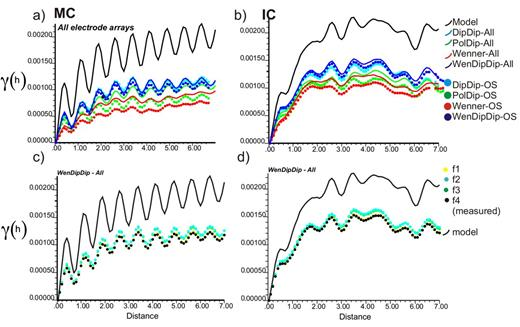 Semivariograms of the water content (WC) of the synthetic and the inverted WC at Day 60 for the (a) monocropping (MC) and (b) intercropping (IC) case. (c) and (d) give model, the inversion for array WenDipDip-All and the inversion for WenDipDip-OS for all four pedo-physical functions for the monocropping and the intercropping case, respectively.