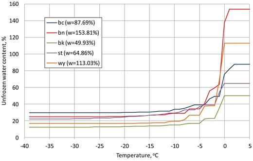 Example plots of the unfrozen water content vs. temperature obtained in the first freeze–thaw cycle for five soils at different water contents (w).
