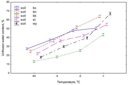 Plot of means for temperature × soil two-way interaction for five soils (vertical bars denote 0.95 confidence intervals).