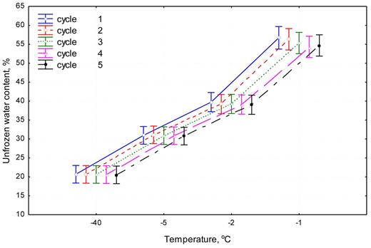 Plot of means for temperature × freeze–thaw cycle two-way interaction (vertical bars denote 0.95 confidence intervals).