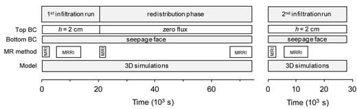 Time schedule of performed recurrent ponded infiltration–outflow experiment, magnetic resonance (MR) measurement, and three-dimensional modeling; BC is boundary condition, MRI is magnetic resonance imaging (used to obtain the distribution of water content within the soil sample), MRRI is magnetic resonance relaxometry imaging (used to obtain the distribution of entrapped air within the sample), and h is the pressure head.