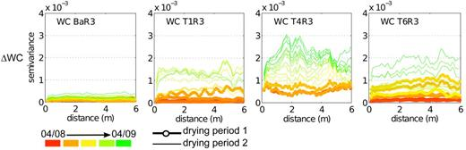 Experimental semivariograms of the difference of the electrical resistivity tomography (ERT)-measured water content between the distribution at t = 6 Aug. 2011 and the other timesteps (ΔWC) for all four cropping patterns: bare soil (BaR3), monocropped maize (T1R3), hedgerow intercropping with fertilizer application (T4R3), and fertilizer application without fertilizer (T6R3). The calculation was restricted to mesh cells up to 0.4-m depth under the soil surface.