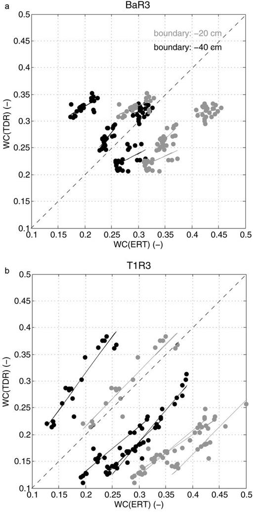 Scatterplot of water content obtained by electrical resistivity tomography (ERT), WC(ERT), vs. water content obtained by time domain reflectometer (TDR), WC(TDR) for the TDR probes located at 0.2–0.45-m depth for two cases: the horizon boundary at z = −0.2 cm (gray) and the boundary at z = −0.4 cm (black).