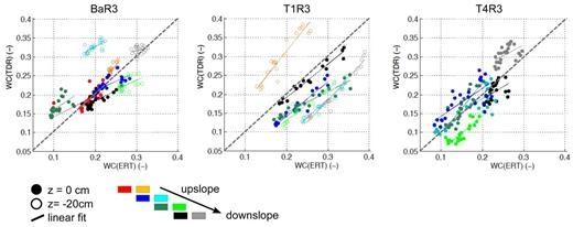 Scatterplot of water content obtained by electrical resistivity tomography (ERT), WC(ERT), vs. water content obtained by time domain reflectometer (TDR), WC(TDR) during the ERT campaign. Dots of the same color are data belonging to one TDR probe location.