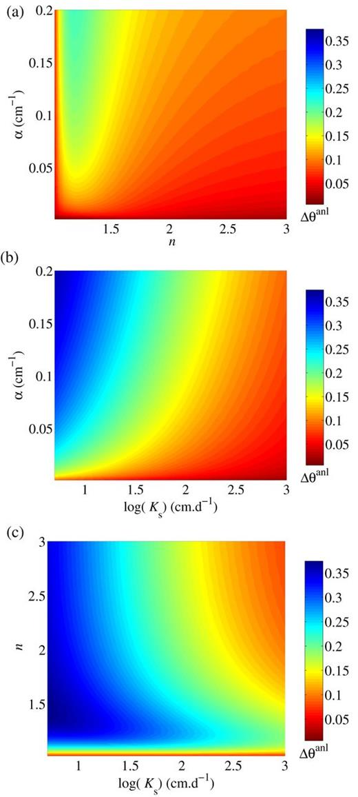 The response surfaces of the Δθanl in the α–n, α–Ks, and n–Ks parameter planes.