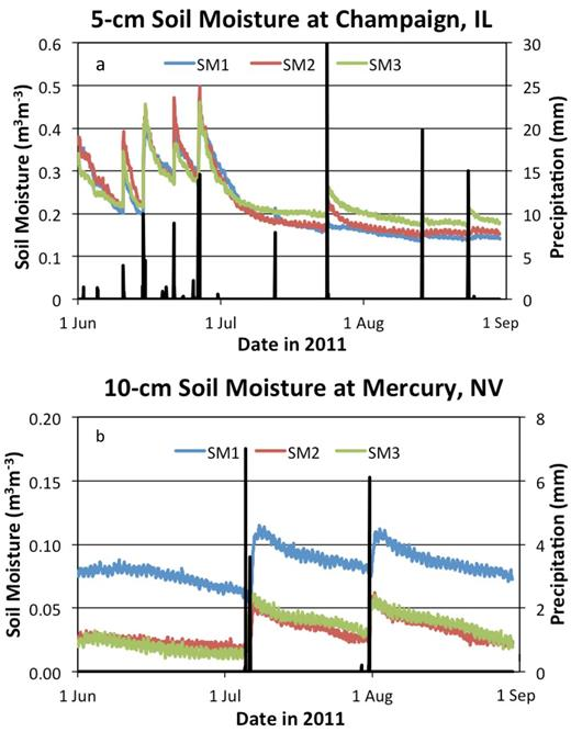 USCRN triplicate redundancy helps to understand the response of sensors to precipitation (black bars). (a) At Champaign, a good fit. (b) At Mercury, the 10-cm depth shows an offset but with a high degree of correlation over time. Since the probes correlate well, the soil is wetting and drying similarly at the three sensors, but installation probably left more permanently dry rocks around sensors 2 and 3 than around sensor 1.
