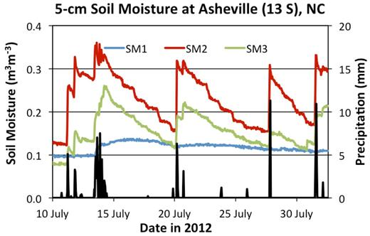 The 5-cm soil moisture values at the USCRN station 13 miles south of Asheville demonstrate an interesting pattern of disagreement following precipitation (black bars). Soil moisture levels measured by Probe 2 increase more rapidly and reach a higher maximum than Probe 3, while Probe 1 hardly reacts at all to precipitation events. Probe 2 and 3 appear to reflect real differences in the soil matrix around their sensors, while Probe 1 may be defective.