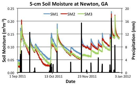 The hourly 5-cm soil moisture values and precipitation totals (black bars) for the station 11 miles southwest of Newton, GA, show the moisture responses to precipitation events and soil moisture evolution between events. While Probe 1 is almost always reporting the wettest value, the second wettest measurements come from Probe 3 in October yet come from Probe 2 in late November and December, despite similarly sandy soil types (87–88% sand down to 50 cm).