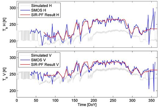 The (top) Tb H and (bottom) Tb V for Nunn simulated by L-Band Microwave Emission of the Biosphere, observed by Soil Moisture and Ocean Salinity, and estimated by the data assimilation algorithm. Simulated and estimated Tb are presented for 42.5° incidence angle only, and observed Tb are shown for incidence angles between 42° and 43°. Ascending node data are presented only. Abbreviation: SIR-PF, sampling importance resampling–particle filter.