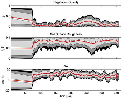 "(top) Uncertainty evolution of vegetation opacity τ (–), (middle) roughness parameter hs (–), and (bottom) ""bias"" (%) for Nunn 2010. Shaded areas correspond to 95, 90, 68, and 10 percentile confidence intervals; red line shows the average value."