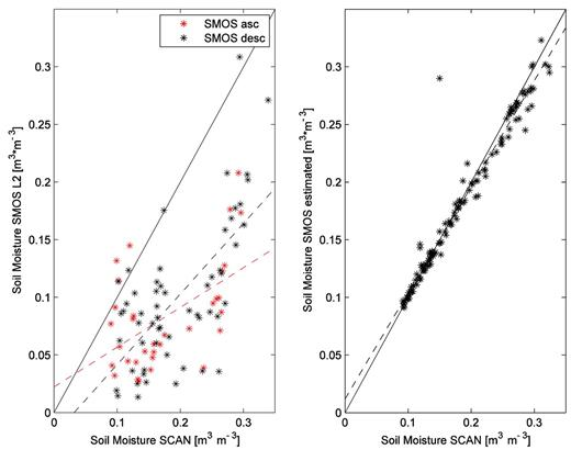 (left) Soil Moisture and Ocean Salinity (SMOS) Level 2 soil moisture product (separated in ascending and descending node data) and (right) by the data assimilation procedure inverted soil moisture (ascending node data only) of Nunn as compared to the Soil Climate Analysis Network (SCAN data). A bias is present between the SMOS Level 2 soil moisture product and the SCAN in situ recordings. The good fit between the SMOS soil moisture retrieved by the proposed data assimilation approach and the SCAN measurements is due to the assimilation procedure.