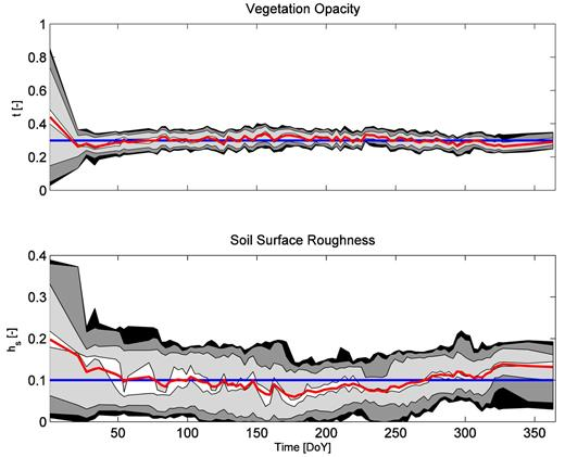 (top) Uncertainty evolution of vegetation opacity τ (–) and (bottom) roughness parameter hs (–) for Scenario 1. Shaded areas correspond to 95, 90, 68, and 10 percentile confidence intervals. Red line shows the average, and the blue line shows the simulated true value.