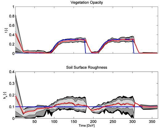 "(top) Uncertainty evolution of vegetation opacity τ (–) and (bottom) roughness parameter hs (–) for Scenario 2. Shaded areas correspond to 95, 90, 68, and 10 percentile confidence intervals. Red line shows the average, and the blue line shows the simulated ""true"" value."