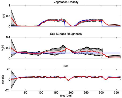 (top) Uncertainty evolution of vegetation opacity τ (–), (middle) roughness parameter hs (–), and (bottom) bias (%) for Scenario 3. Shaded areas correspond to 95, 90, 68, and 10 percentile confidence intervals; red line shows the average, and the blue line shows the simulated true value.