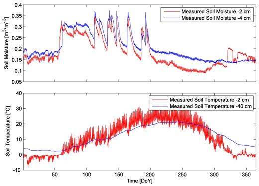 (top) Soil moisture and (bottom) soil temperature measurements for Nunn 2010.