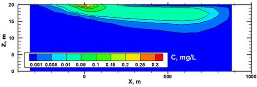 Characterization and remediation of chlorinated volatile organic the results of numerical simulations showing concentrations of a cvoc in groundwater caused by vapor discharge fandeluxe Image collections