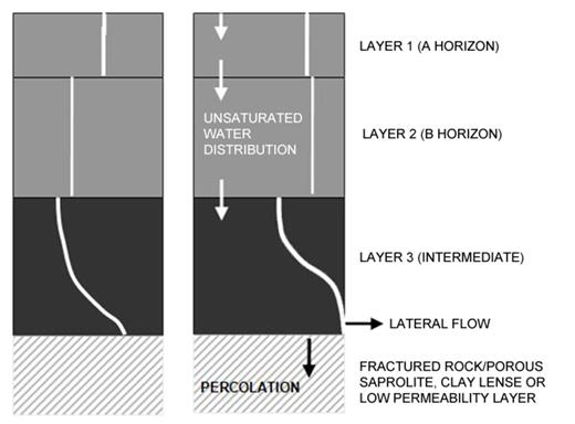 Schematic of the model profile with the intermediate layer base unsaturated (left) and saturated (right) when percolation and lateral flows are induced.
