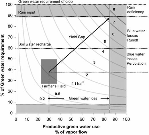 Maize (Zea mays L.) yield isopleths (tonnes per hectare) as a function of green water availability (y-axis) and the productive flow of green water (x-axis). The gray rectangle indicates the typical ranges of the two independent variables for semiarid regions of Sub-Saharan Africa, with an average yield of 1 t ha−1. See text for additional details. Reprinted with permission from Rockström, J., M. Lannerstad, and M. Falkenmark. 2007. Assessing the water challenge of a new green revolution in developing countries. PNAS 104:6253–6260. Copyright 2007 National Academy of Sciences, United States.