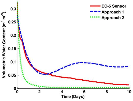 Comparison of volumetric water content as a function of time determined independently using an EC-5 sensor and Approaches 1 and 2.