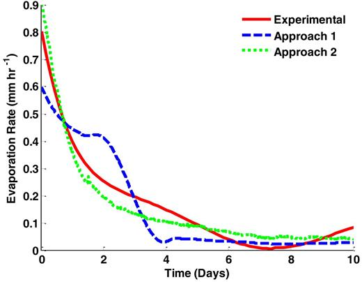 Comparison of experimental evaporation rates to Approaches 1 and 2.