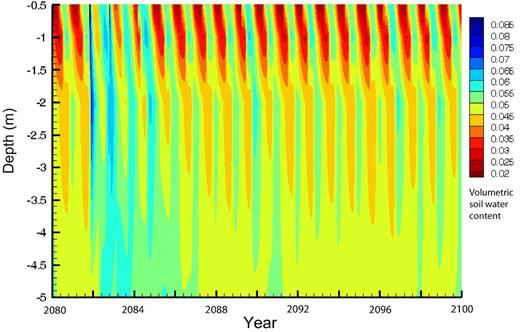 Simulated contour plots for water content changes within the upper 5 m of the soil profile for the GHG emission scenario A2 during the years 2800 and 2100.