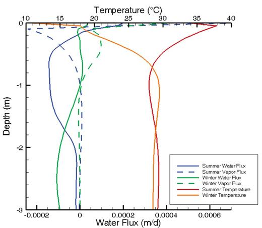 Water (solid lines) and vapor fluxes (dashed lines) for summer and winter period (negative = downward, positive = upward) with temperature distribution in the upper 3 m of the soil profile.