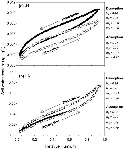 "Examples of water vapor sorption isotherms and the effect of oven-drying for two soils of varying texture and estimation of film thickness (h) and number of molecular layers of water (m) at RH = 0.50 for the adsorption curves. Subscripts ""A"" and ""O"" indicate air-dry (filled circles) and oven-dry (open circles) samples, respectively. Note the different range of the y axis in (a) and (b)."