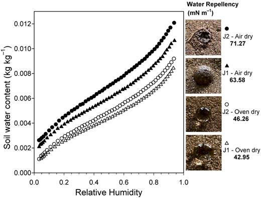 Water vapor adsorption isotherms for two sandy soils for air- and oven-dry conditions. Photos show water droplets placed on the samples (≤5 s) and the resulting estimates for water repellency based on the ethanol drop test.