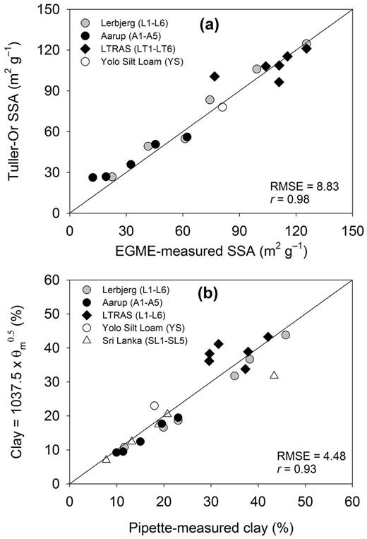 Relationships between (a) ethylene glycol monoethyl ether (EGME)-measured versus water vapor sorption isotherms (WSI)-derived soil specific surface area (SSA), and (b) pipette-measured versus WSI-derived clay content for selected soils. The denotes the gravimetric soil water content at a relative humidity of 0.5.