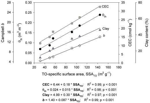 Relationship between soil specific surface area (derived from water vapor adsorption with the Tuller–Or model, SSATO) and cation exchange capacity (CEC), solute percolation threshold (θth), clay content, and the Campbell b parameter.