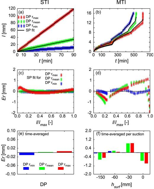 Inversion of the analytically generated data obtained for dual-permeability (DP) silt systems with small (rmin), intermediate (rmean), and large (rmax) pores using the single-permeability (SP) analytical model for single-tension infiltration (STI) and multi-tension infiltration (MTI) experiments: (a,b) total cumulative infiltration (I); (c,d) errors (Er) as a function of predicted values (I/Imax); (e) time-averaged errors as a function of the pore radius of the fast-flow region for STI; and (f) time-averaged errors as a function of the pore radius of the fast-flow region and applied suction at the surface (hsurf) for MTI. Optimized parameters are listed in Table 3.