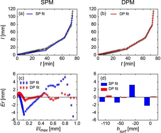 Inversion of the multi-tension infiltration experiments for the basic oxygen furnace slag using single-permeability (SPM) and dual-permeability (DPM) analytical models: (a,b) total cumulative infiltration (I), (c) errors (Er) as a function of simulated values (I/Imax), and (d) averaged errors as a function of the applied suction at the surface (hsurf). Optimized parameters are listed in Table 4.