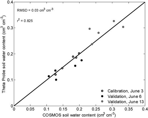 Field-average calibrated Theta Probe soil water content vs. COSMOS rover field-average soil water content (stationary) for all three MOISST region surveys. The r2 and root mean squared difference (RMSD) were computed using only the validation data (6 and 13 June).