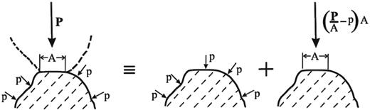 Decomposition of forces at an intergranular contact, illustrating average force P and average area A, both per intergranular contact, and pore fluid stress p (after Bishop, 1959, Fig. 1b).
