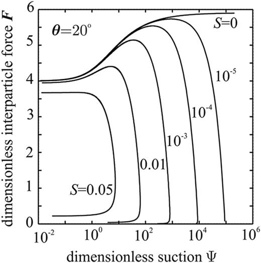 Dimensionless suction-induced interparticle force vector F as a function of the dimensionless capillary (matric) suction Ψ for a range in the dimensionless particle surface roughness S and also depending on contact angle θ (after Molenkamp and Nazemi, 2003a).