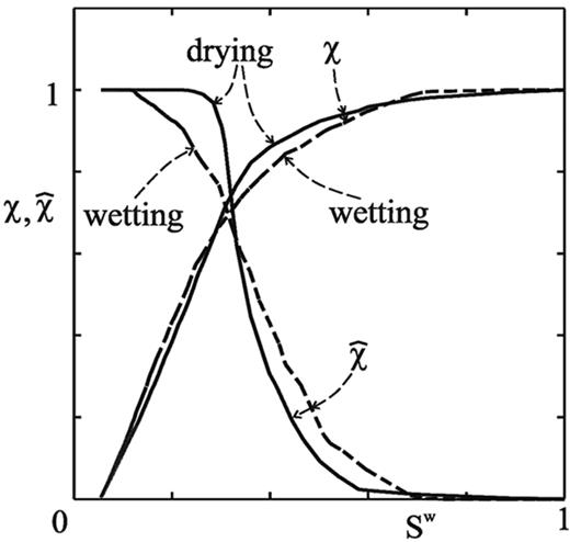 Synthetic relations for repeated cycles of drying and wetting in triaxial tests of the dimensionless Bishop's isotropic suction-induced intergranular stress function χ(Sw,) and the dimensionless fabric-related deviatoric suction-induced intergranular stress function (Sw,), both as function of the degree of saturation Sw.