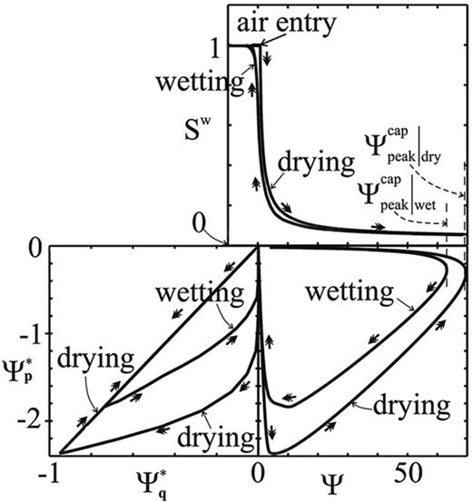 Synthetic relations for repeated cycles of drying and wetting in triaxial tests, involving the degree of saturation Sw, the dimensionless capillary pore water suction Ψ (Eq. [39]), and the suction-induced dimensionless isotropic and deviatoric intergranular stress components Ψp* and Ψq* according to Eq. [40].
