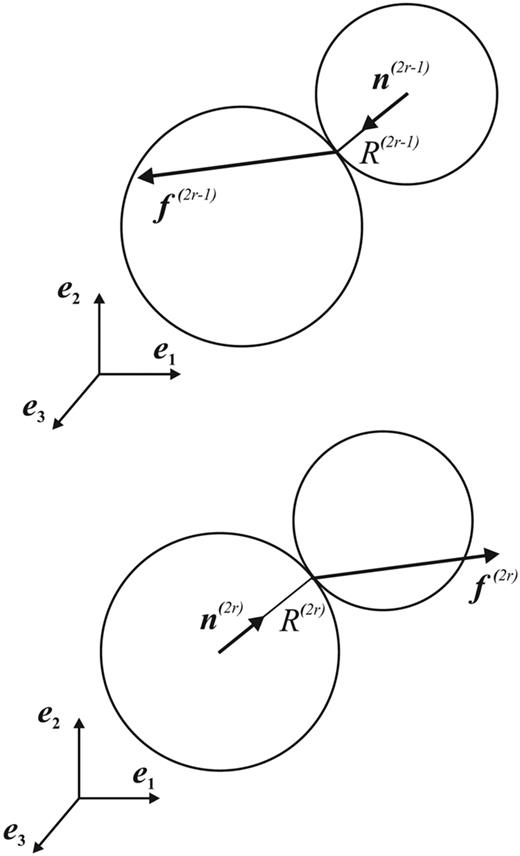 Two spheres in contact with opposing interparticle contact force vectors. The upper right particle has radius R(2r−1) and at contact point r the outward normal unit vector n(2r−1) and interparticle force vector f(2r−1), whereas the corresponding quantities of the lower left particle are indicated in the same way using superscript (2r).