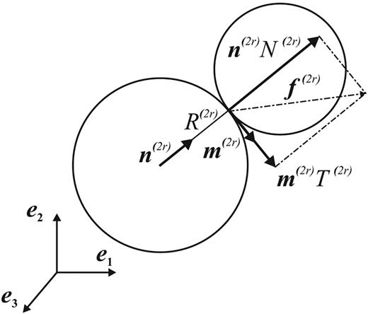 Illustration of decomposition of interparticle contact force vector f(2r), acting on the lower left particle with radius R(2r) at contact point r with the outward normal unit vector n(2r) and tangential unit vector m(2r). The decomposition involves normal component vector N(2r) = n(2r)N(2r) and tangential component vector T(2r) = m(2r)T(2r).